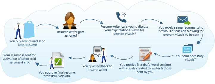 Can you please suggest me the best resume writing service in India?