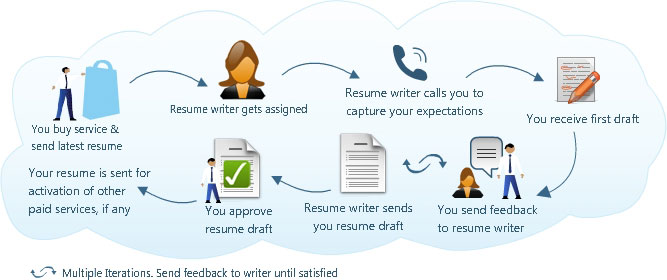 What Is Your Process To Write Resume?